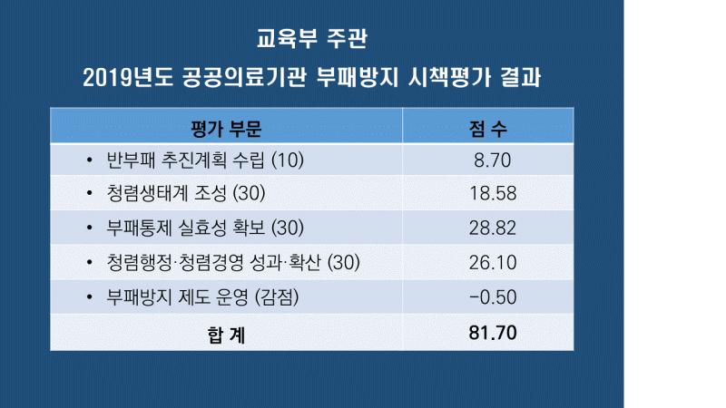 2019년 공공의료기관 부패방지 시책 평가 결과 81점