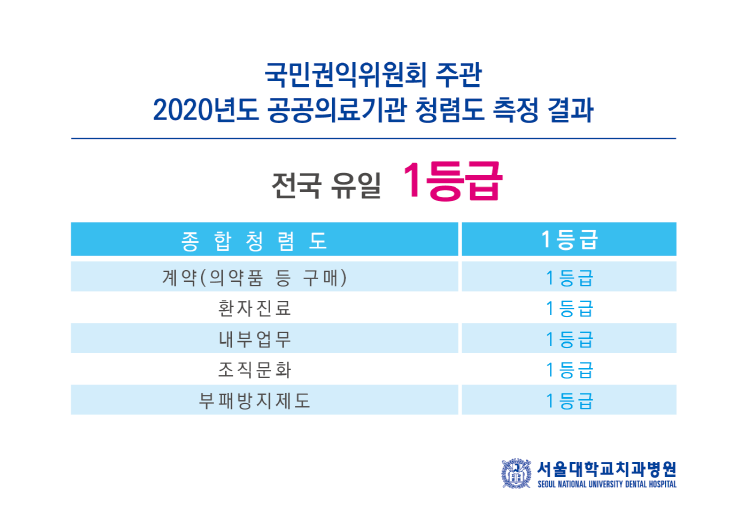 국민권익위원회 주관 2020년도 공공의료기관 청렴도 측정 결과 서울대학교치과병원 전국 유일 1등급